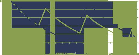 smartcool-chart-cs